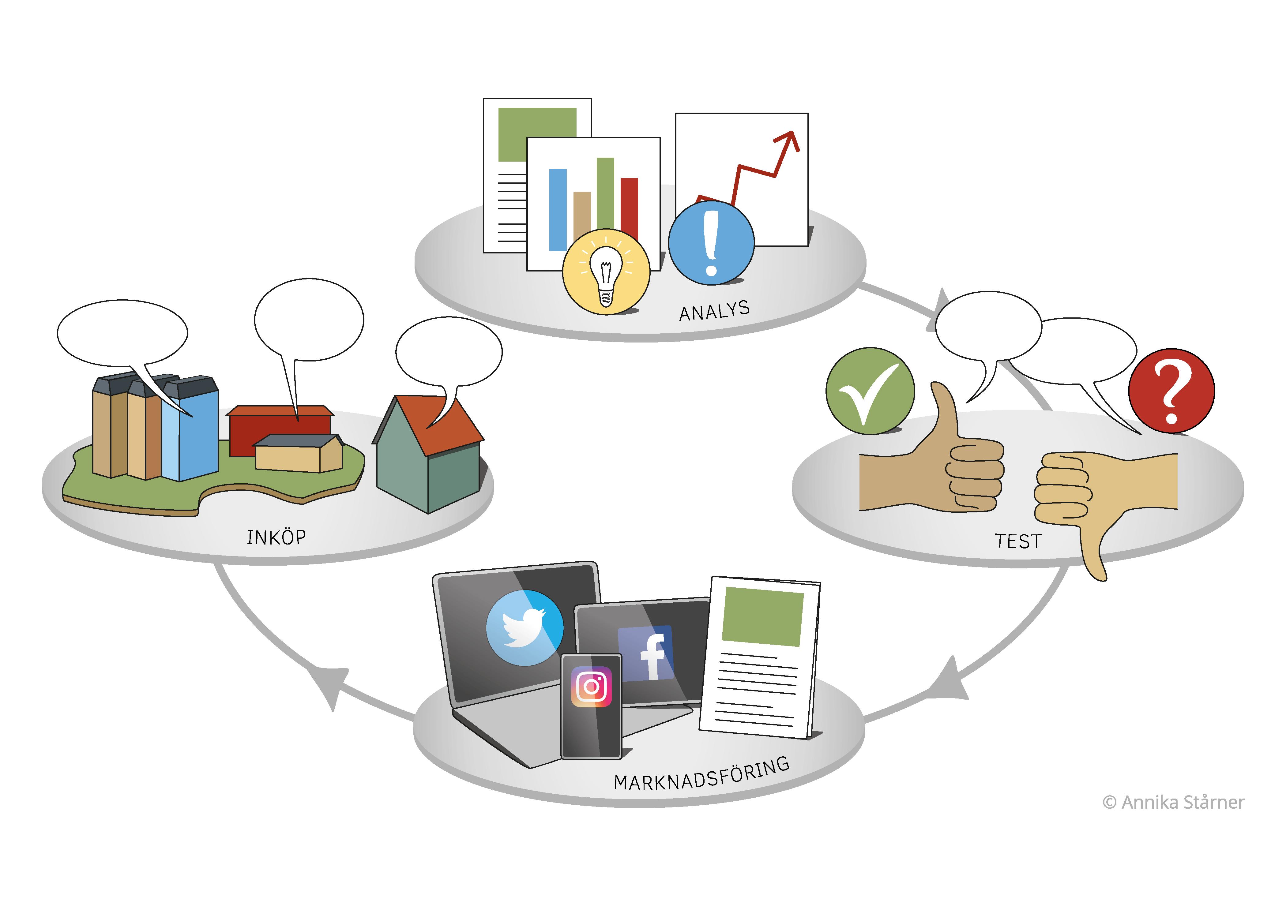 Illustration, infografik inkopsprocess